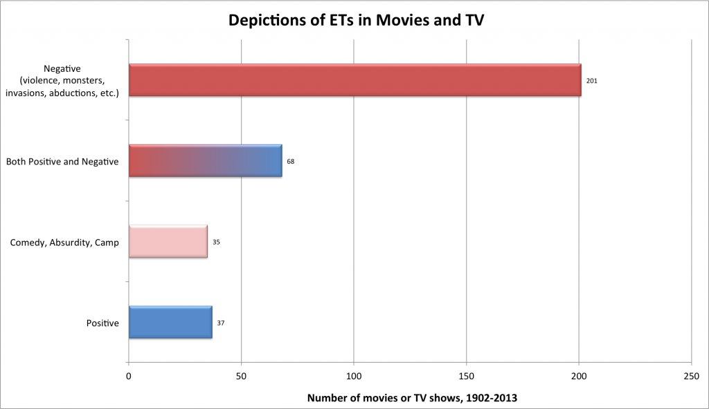 Depiction of ET's in film/TV