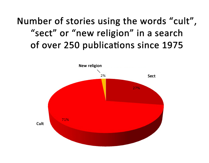 term papers on cults Looking for free internet cults essays with examples over 15 full length free essays, book reports, and term papers on the topic internet cults click to see page 1 now.