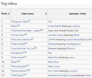 All of the top 30 most watched youtube videos are music related Source
