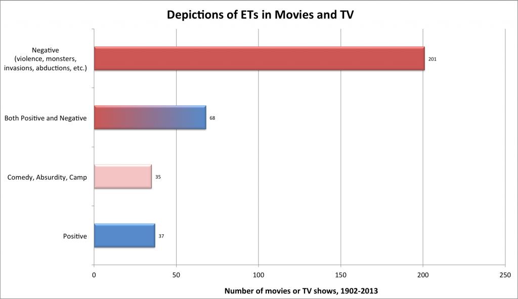 Depiction of ET's in film/TV